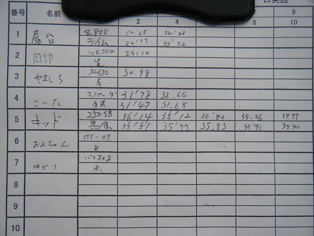 Photos: 第408回 へなちょこライダー走行会