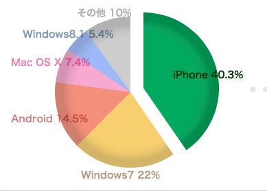 久しぶりにブログのアクセス解析見てみたら、スマホが5割超え!