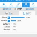 Photos: ライブドアブログ公式アプリ 3.4.9:アクセス解析(モバイル、2015年8月) - 2