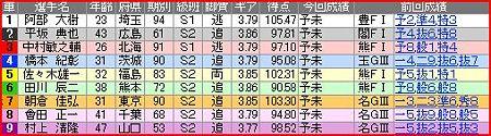 a.四日市競輪10R