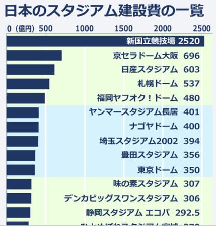 新国立競技場高過ぎ、日本崩壊の第一歩か?